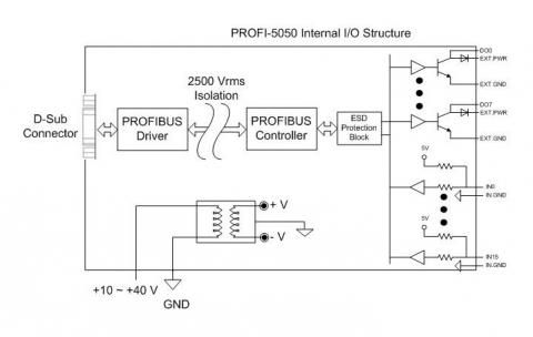 PROFI-5050 CR  6